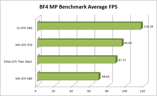 MSI GTX 970 Review – BF4 Average FPS | Totally Dubbed